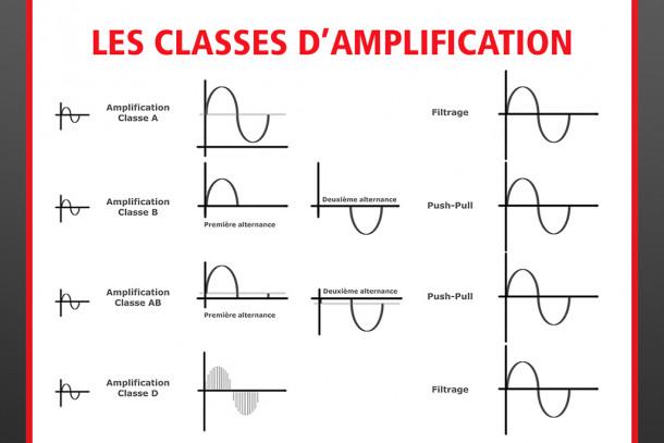 Classes d'amplification