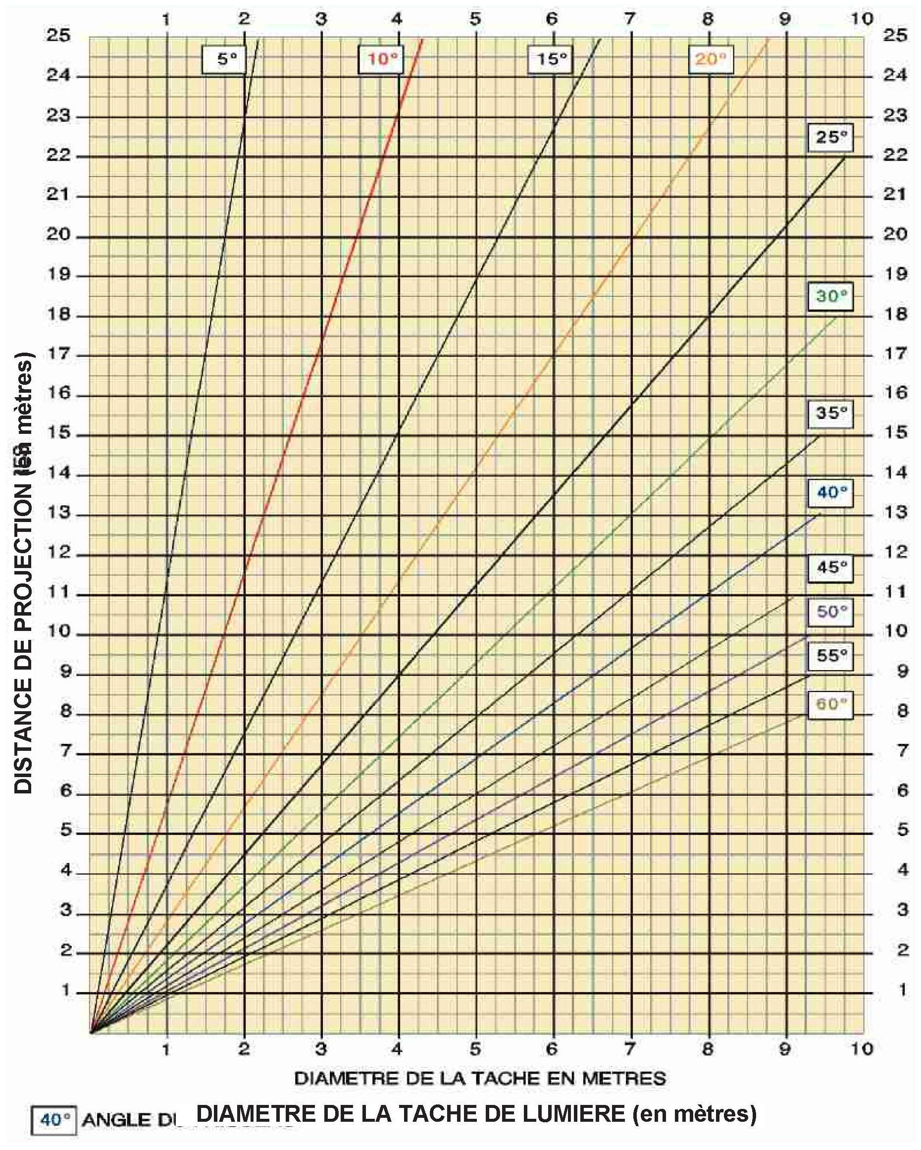 Tableau - diamètre du faisceau selon angle et distance