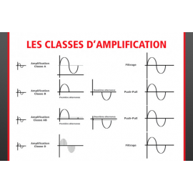 Les classes d'amplification